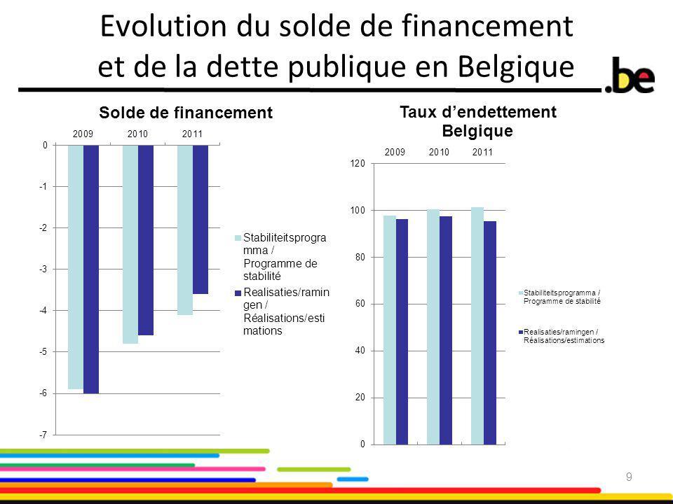 9 Evolution du solde de financement et de la dette publique en Belgique
