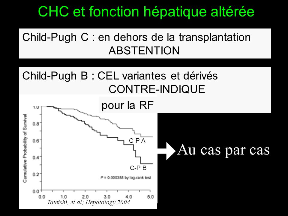 CHC et fonction hépatique altérée Child-Pugh C : en dehors de la transplantation ABSTENTION Child-Pugh B : CEL variantes et dérivés CONTRE-INDIQUE pou