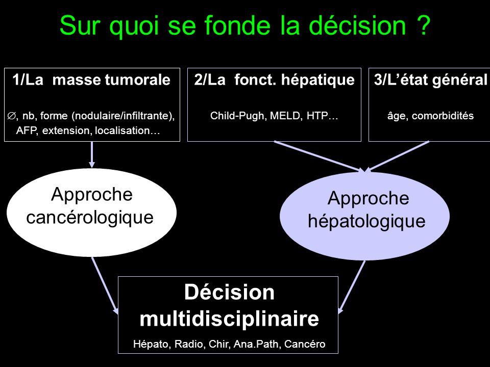 Sur quoi se fonde la décision ? 1/La masse tumorale , nb, forme (nodulaire/infiltrante), AFP, extension, localisation… 2/La fonct. hépatique Child-Pu