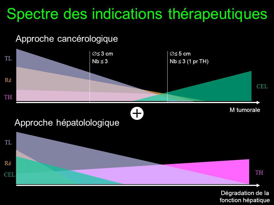 Spectre des indications thérapeutiques Approche cancérologique M tumorale TH Ré TL Dégradation de la fonction hépatique Approche hépatolologique CEL  ≤ 3 cm Nb ≤ 3  ≤ 5 cm Nb ≤ 3 (1 pr TH)
