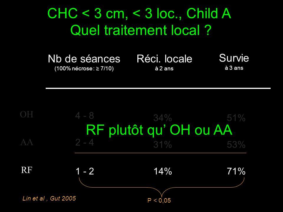 OH AA RF Nb de séances (100% nécrose : ≥ 7/10) 4 - 8 2 - 4 1 - 2 34% 31% 14% Réci. locale à 2 ans Survie à 3 ans 51% 53% 71% P < 0,05 Lin et al, Gut 2