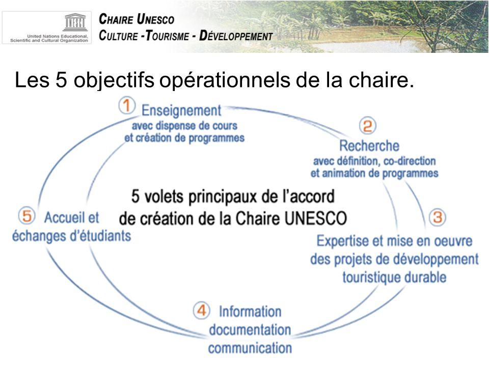 Les 5 objectifs opérationnels de la chaire.
