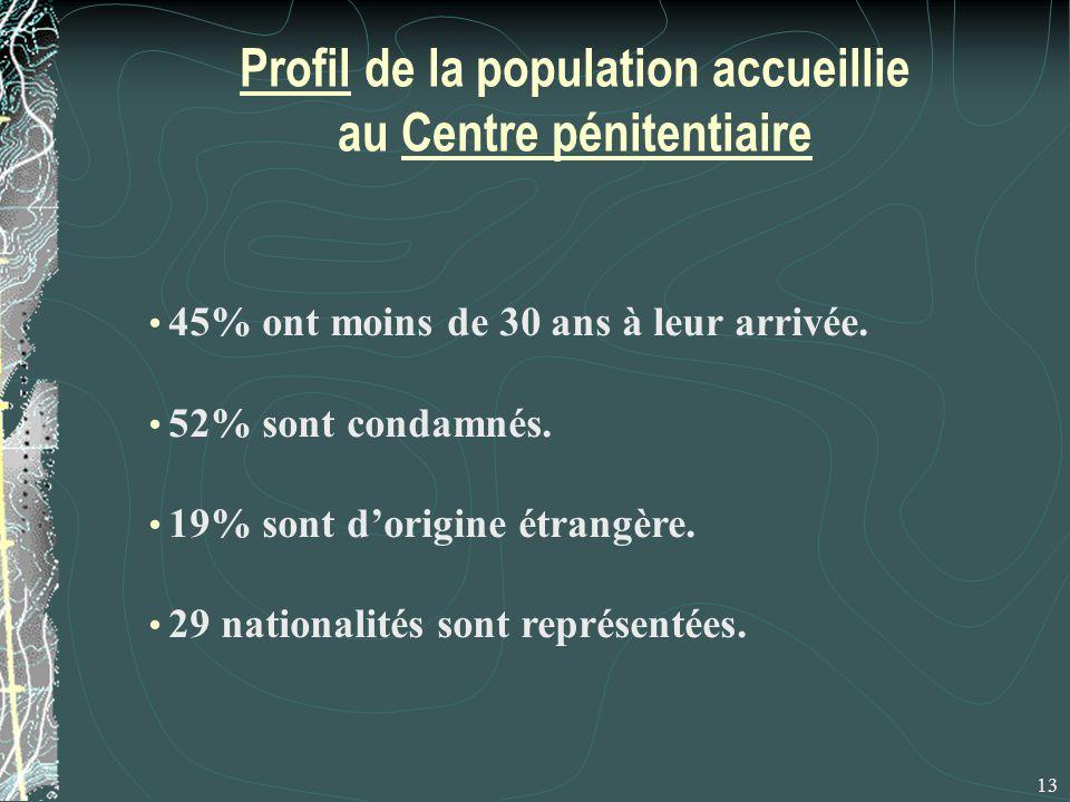 Profil de la population accueillie au Centre pénitentiaire 13 45% ont moins de 30 ans à leur arrivée.