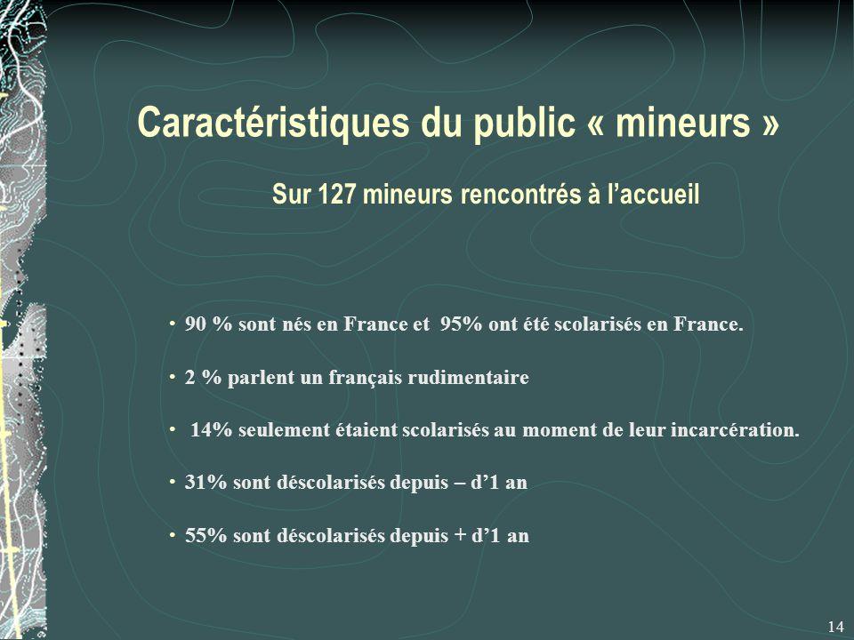 Caractéristiques du public « mineurs » Sur 127 mineurs rencontrés à l'accueil 14 90 % sont nés en France et 95% ont été scolarisés en France.