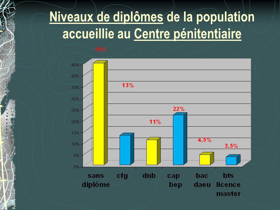 Niveaux de diplômes de la population accueillie au Centre pénitentiaire
