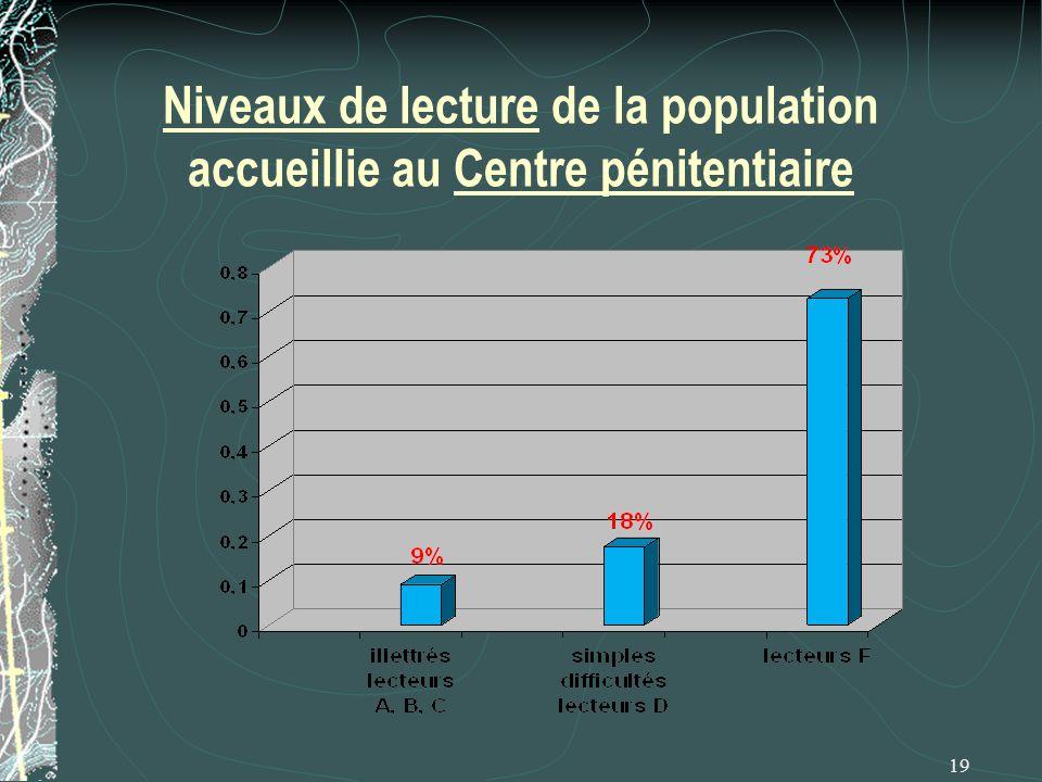 Niveaux de lecture de la population accueillie au Centre pénitentiaire 19