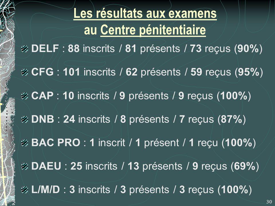 Les résultats aux examens au Centre pénitentiaire DELF : 88 inscrits / 81 présents / 73 reçus (90%) CFG : 101 inscrits / 62 présents / 59 reçus (95%) CAP : 10 inscrits / 9 présents / 9 reçus (100%) DNB : 24 inscrits / 8 présents / 7 reçus (87%) BAC PRO : 1 inscrit / 1 présent / 1 reçu (100%) DAEU : 25 inscrits / 13 présents / 9 reçus (69%) L/M/D : 3 inscrits / 3 présents / 3 reçus (100%) 30