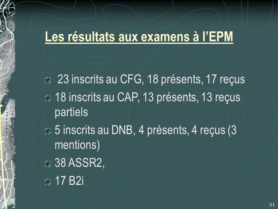 Les résultats aux examens à l'EPM 23 inscrits au CFG, 18 présents, 17 reçus 18 inscrits au CAP, 13 présents, 13 reçus partiels 5 inscrits au DNB, 4 présents, 4 reçus (3 mentions) 38 ASSR2, 17 B2i 31