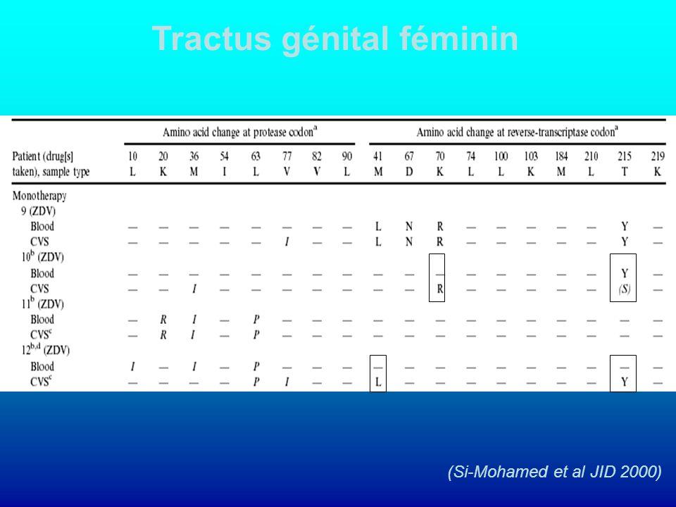 Tractus génital féminin (Si-Mohamed et al JID 2000)