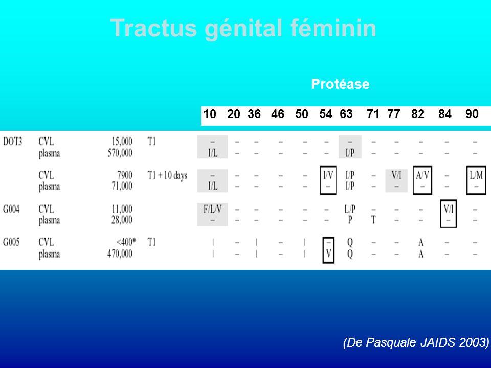 10 20 36 46 50 54 63 71 77 82 84 90 (De Pasquale JAIDS 2003) Tractus génital féminin Protéase