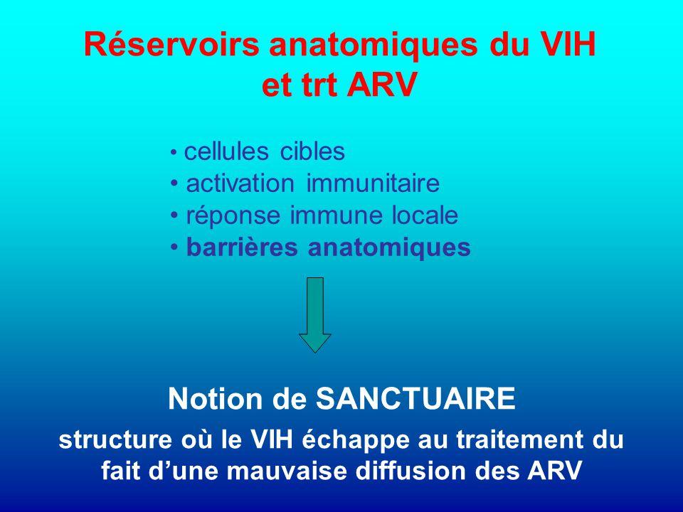 Réservoirs anatomiques du VIH et trt ARV cellules cibles activation immunitaire réponse immune locale barrières anatomiques Notion de SANCTUAIRE structure où le VIH échappe au traitement du fait d'une mauvaise diffusion des ARV