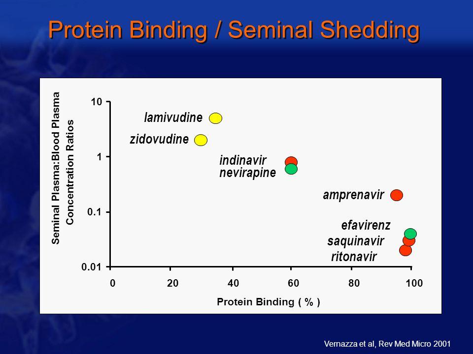 Protein Binding / Seminal Shedding lamivudine zidovudine indinavir nevirapine amprenavir efavirenz 0.01 0.1 1 10 020406080100 Protein Binding ( % ) Seminal Plasma:Blood Plasma Concentration Ratios saquinavir ritonavir Vernazza et al, Rev Med Micro 2001