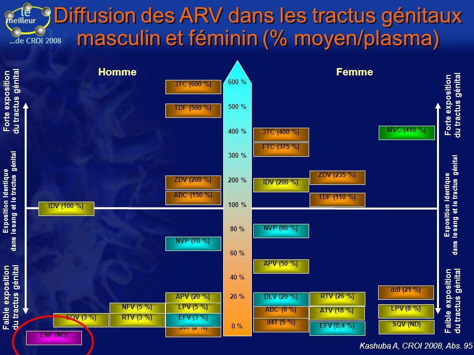le meilleur …de CROI 2008 Kashuba A, CROI 2008, Abs. 95 Diffusion des ARV dans les tractus génitaux masculin et féminin (% moyen/plasma) APV (20 %) 60