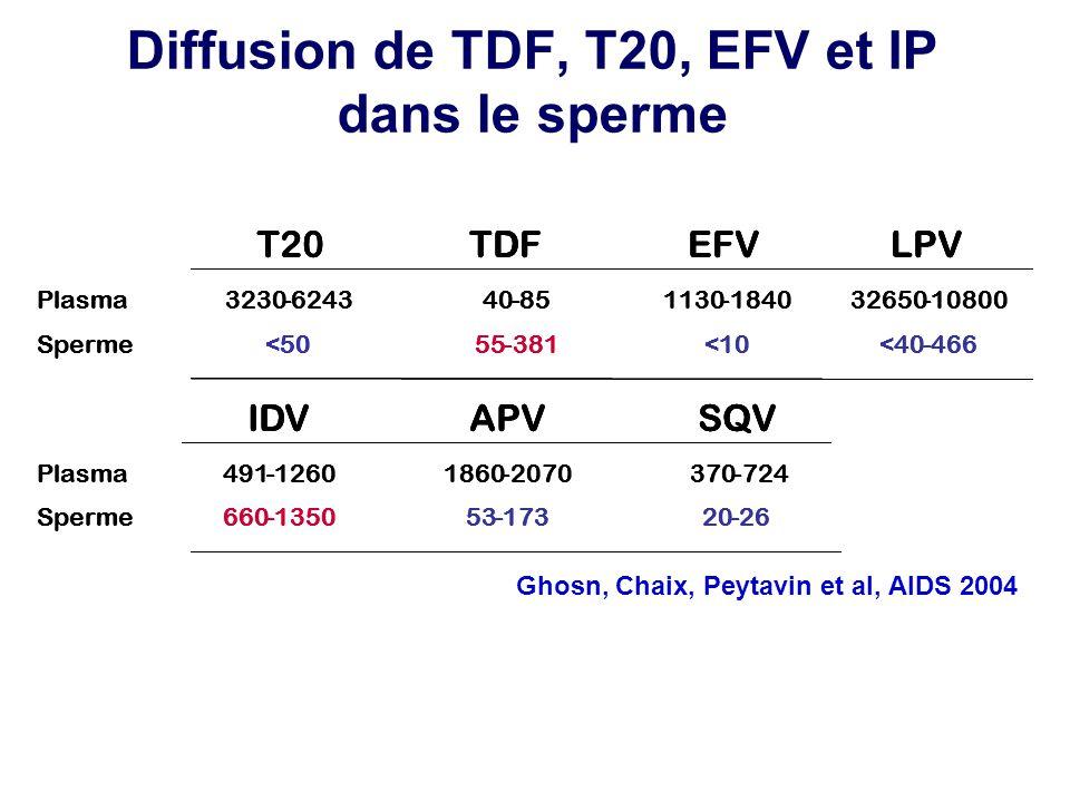 Diffusion de TDF, T20, EFV et IP dans le sperme Plasma Sperme 3230-6243 <50 40-85 55-381 1130-1840 <10 32650-10800 <40-466 T20TDFEFV LPV Plasma Sperme 491-1260 660-1350 1860-2070 53-173 370-724 20-26 IDV APVSQV Plasma Sperme 3230-6243 <50 40-85 55-381 1130-1840 <10 32650-10800 <40-466 T20TDFEFV LPV Plasma Sperme 491-1260 660-1350 1860-2070 53-173 370-724 20-26 IDV APVSQV Plasma Sperme 3230-6243 <50 40-85 55-381 1130-1840 <10 32650-10800 <40-466 T20TDFEFV LPV Plasma Sperme 491-1260 660-1350 1860-2070 53-173 370-724 20-26 IDV APVSQV Ghosn, Chaix, Peytavin et al, AIDS 2004