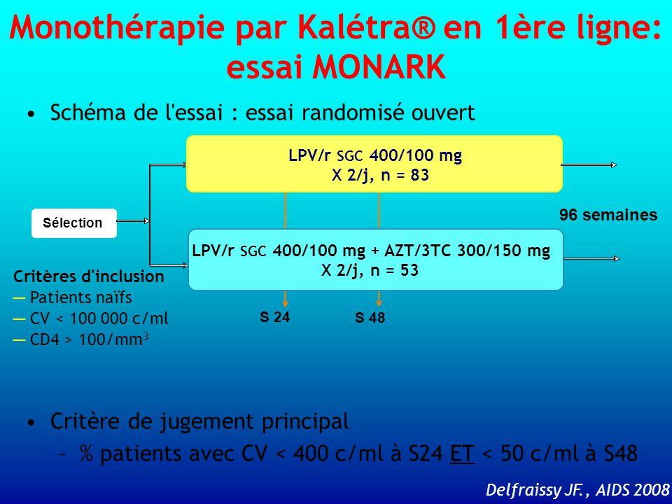 Delfraissy JF., AIDS 2008 Schéma de l essai : essai randomisé ouvert Critère de jugement principal –% patients avec CV < 400 c/ml à S24 ET < 50 c/ml à S48 Sélection LPV/r SGC 400/100 mg + AZT/3TC 300/150 mg X 2/j, n = 53 LPV/r SGC 400/100 mg X 2/j, n = 83 96 semaines S 24 S 48 Critères d inclusion ─ Patients naïfs ─ CV < 100 000 c/ml ─ CD4 > 100/mm 3 Monothérapie par Kalétra® en 1ère ligne: essai MONARK