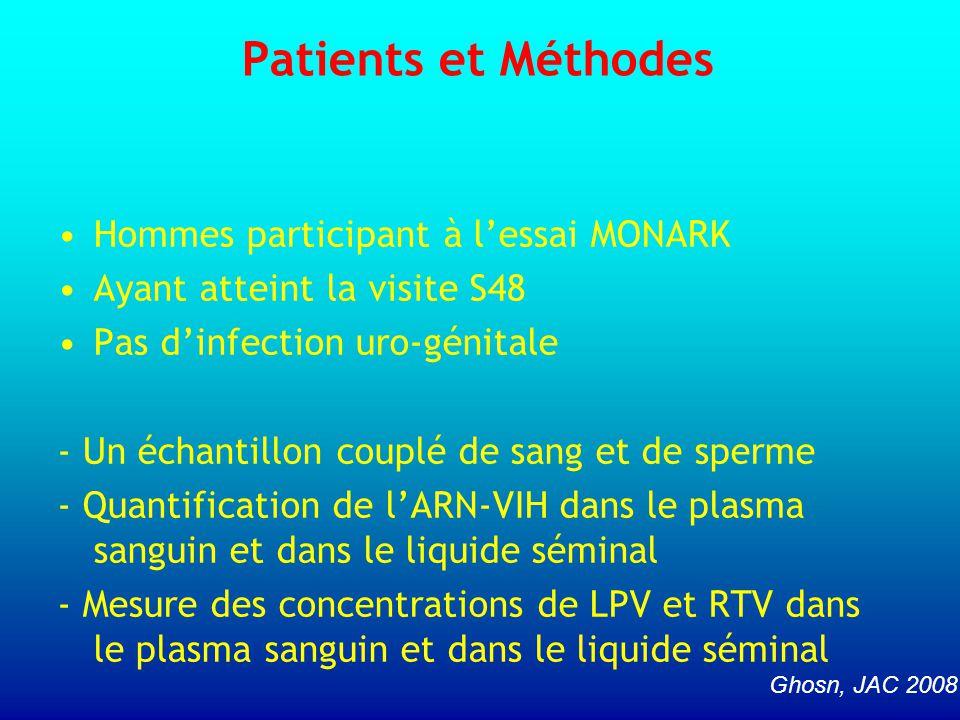 Patients et Méthodes Hommes participant à l'essai MONARK Ayant atteint la visite S48 Pas d'infection uro-génitale - Un échantillon couplé de sang et d
