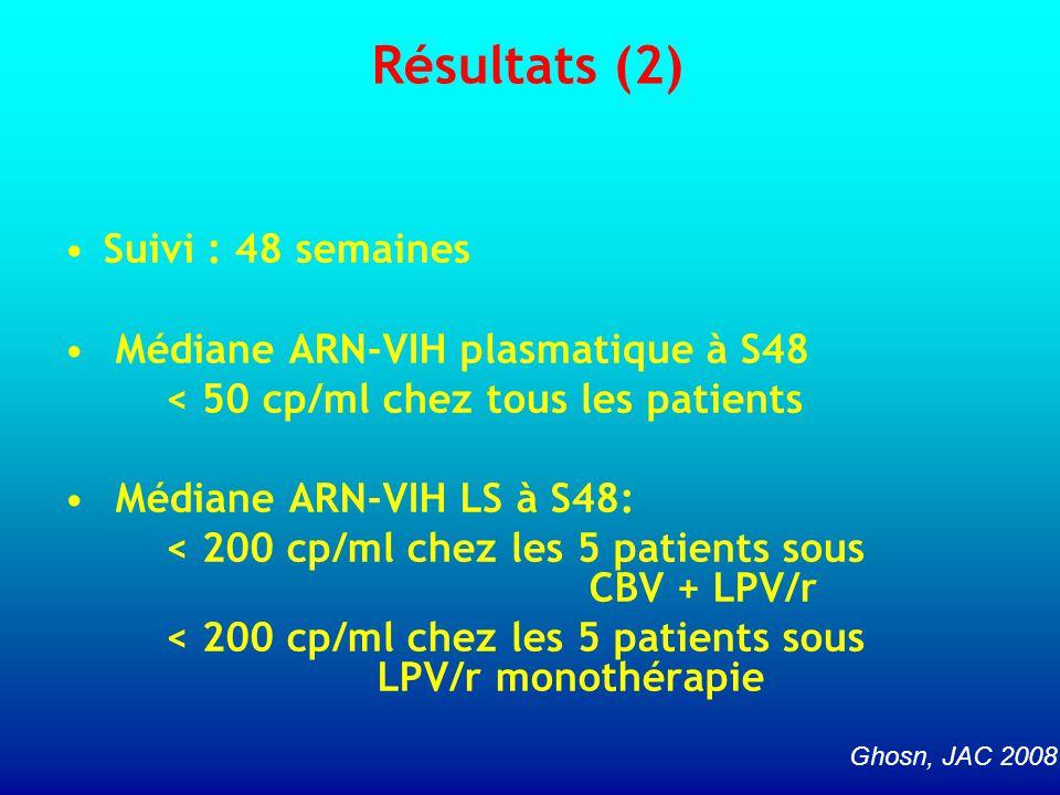 Suivi : 48 semaines Médiane ARN-VIH plasmatique à S48 < 50 cp/ml chez tous les patients Médiane ARN-VIH LS à S48: < 200 cp/ml chez les 5 patients sous CBV + LPV/r < 200 cp/ml chez les 5 patients sous LPV/r monothérapie Résultats (2) Ghosn, JAC 2008