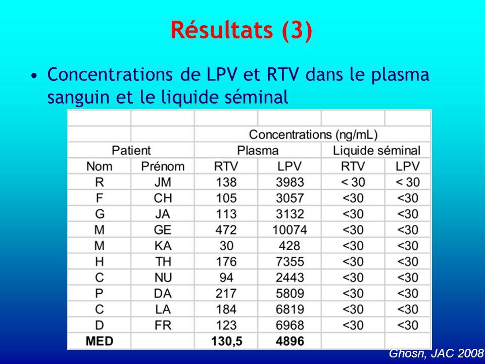 Résultats (3) Concentrations de LPV et RTV dans le plasma sanguin et le liquide séminal Ghosn, JAC 2008