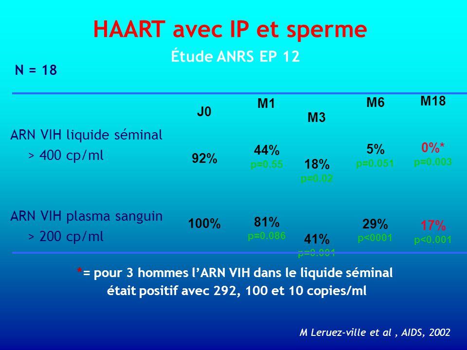 HAART avec IP et sperme ARN VIH liquide séminal > 400 cp/ml ARN VIH plasma sanguin > 200 cp/ml Étude ANRS EP 12 J0 92% 100% M1 44% p=0.55 81% p=0.086 M3 18% p=0.02 41% p=0.001 M6 5% p=0.051 29% p<0001 M18 0%* p=0.003 17% p<0.001 *= pour 3 hommes l'ARN VIH dans le liquide séminal était positif avec 292, 100 et 10 copies/ml M Leruez-ville et al, AIDS, 2002 N = 18