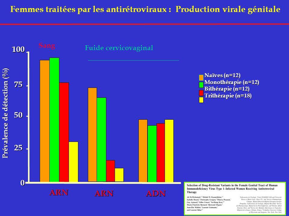Femmes traitées par les antirétroviraux : Production virale génitale Naïves (n=12) Monothérapie (n=12) Bithérapie (n=12) Trithérapie (n=18) 100 50 0 ARN ADN 75 25 Prévalence de détection (%) ARN Fuide cervicovaginal Sang