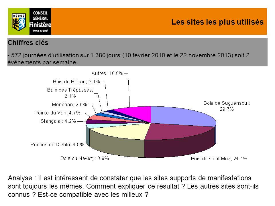 Les sites les plus utilisés Chiffres clés - 572 journées d'utilisation sur 1 380 jours (10 février 2010 et le 22 novembre 2013) soit 2 événements par semaine.