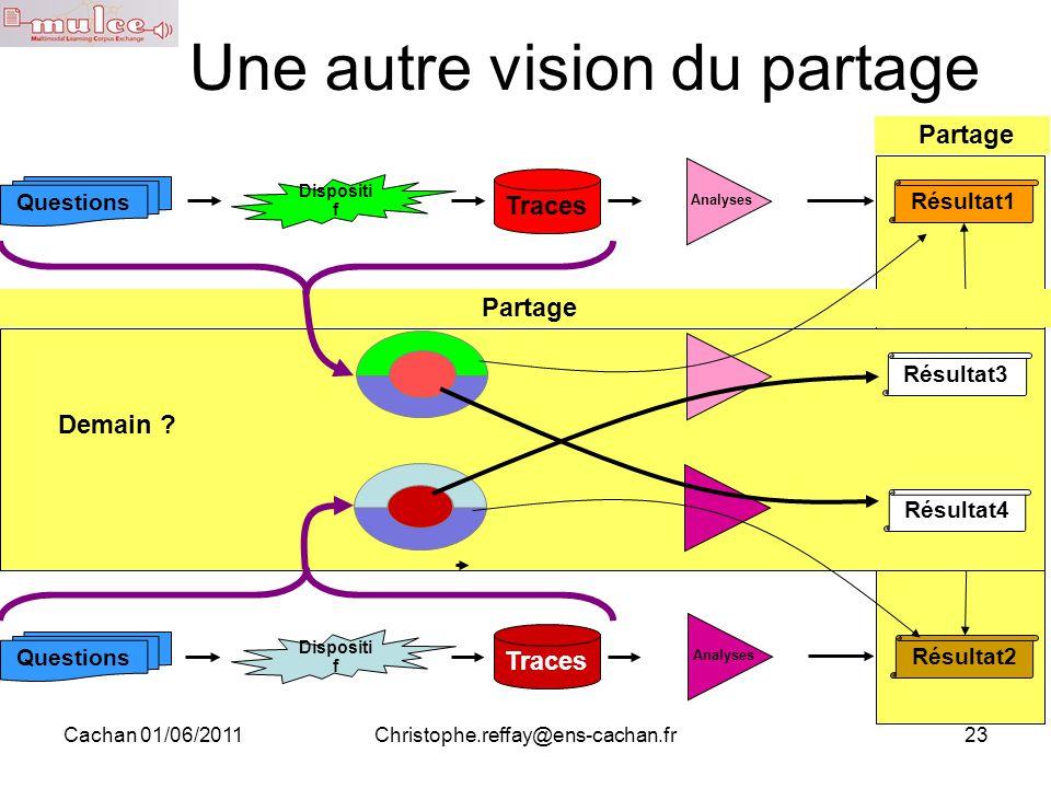 Cachan 01/06/2011Christophe.reffay@ens-cachan.fr23 Aujourd'hui… Une autre vision du partage Questions Traces Résultat1 Dispositi f Traces Dispositi f