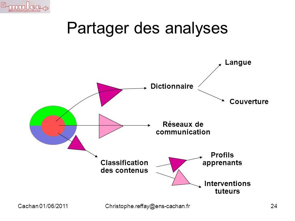 Cachan 01/06/2011Christophe.reffay@ens-cachan.fr24 Partager des analyses Dictionnaire Classification des contenus Réseaux de communication Profils app
