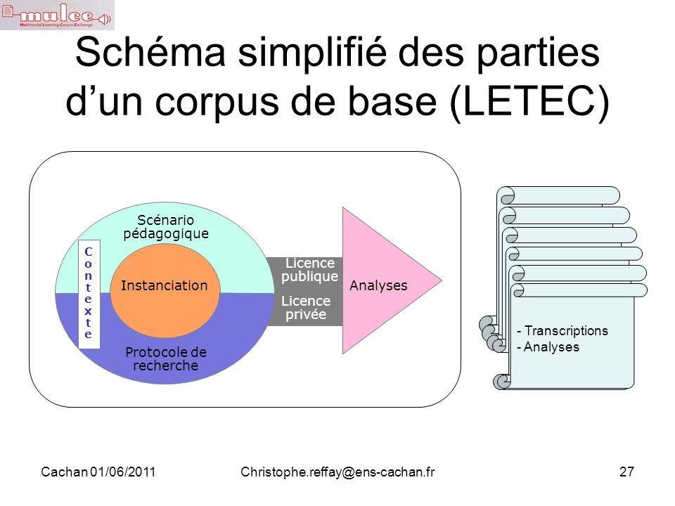 Cachan 01/06/2011Christophe.reffay@ens-cachan.fr27 - Questions - Objet - Problématique - Observables - Protocole de recueil des donnés Schéma simplifi