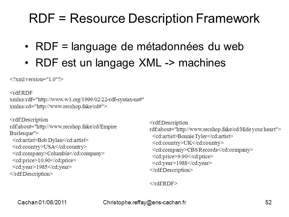 Cachan 01/06/2011Christophe.reffay@ens-cachan.fr52 RDF = Resource Description Framework RDF = language de métadonnées du web RDF est un langage XML ->
