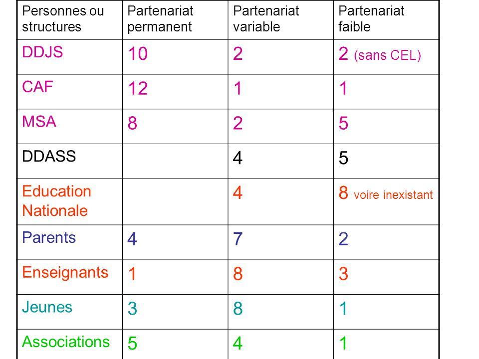 Personnes ou structures Partenariat permanent Partenariat variable Partenariat faible DDJS 1022 (sans CEL) CAF 1211 MSA 825 DDASS 45 Education Nationa