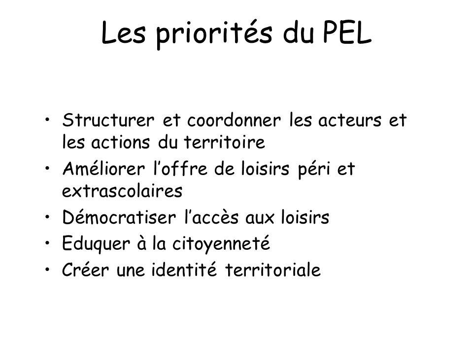 Les priorités du PEL Structurer et coordonner les acteurs et les actions du territoire Améliorer l'offre de loisirs péri et extrascolaires Démocratise