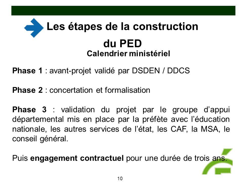 Les étapes de la construction du PED 10 Phase 1 : avant-projet validé par DSDEN / DDCS Phase 2 : concertation et formalisation Phase 3 : validation du