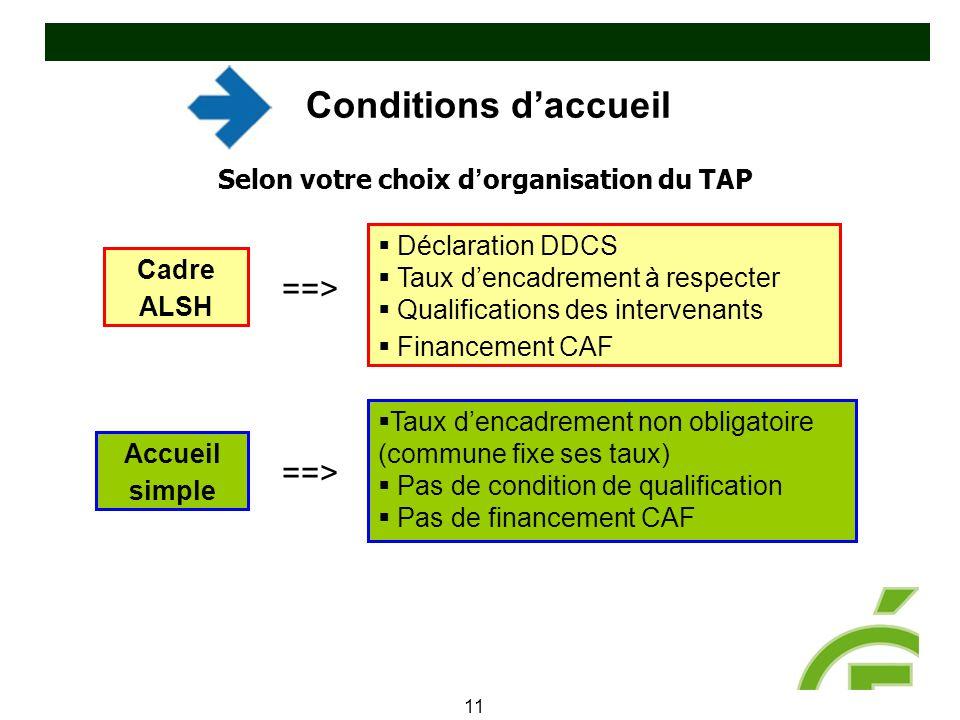 Conditions d'accueil 11 Selon votre choix d ' organisation du TAP Cadre ALSH Accueil simple  Déclaration DDCS  Taux d'encadrement à respecter  Qual