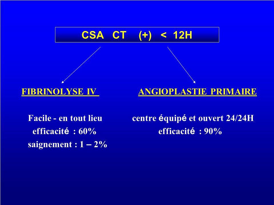 FIBRINOLYSE IV ANGIOPLASTIE PRIMAIRE Facile - en tout lieu centre é quip é et ouvert 24/24H efficacit é : 60% efficacit é : 90% saignement : 1 – 2% CS