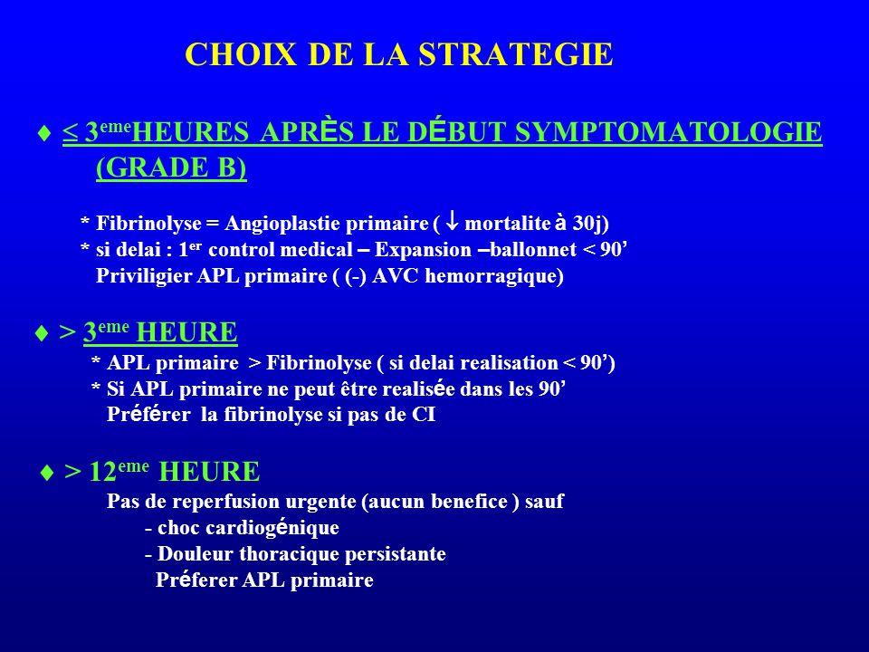 CHOIX DE LA STRATEGIE   3 eme HEURES APR È S LE D É BUT SYMPTOMATOLOGIE (GRADE B) * Fibrinolyse = Angioplastie primaire (  mortalite à 30j) * si de