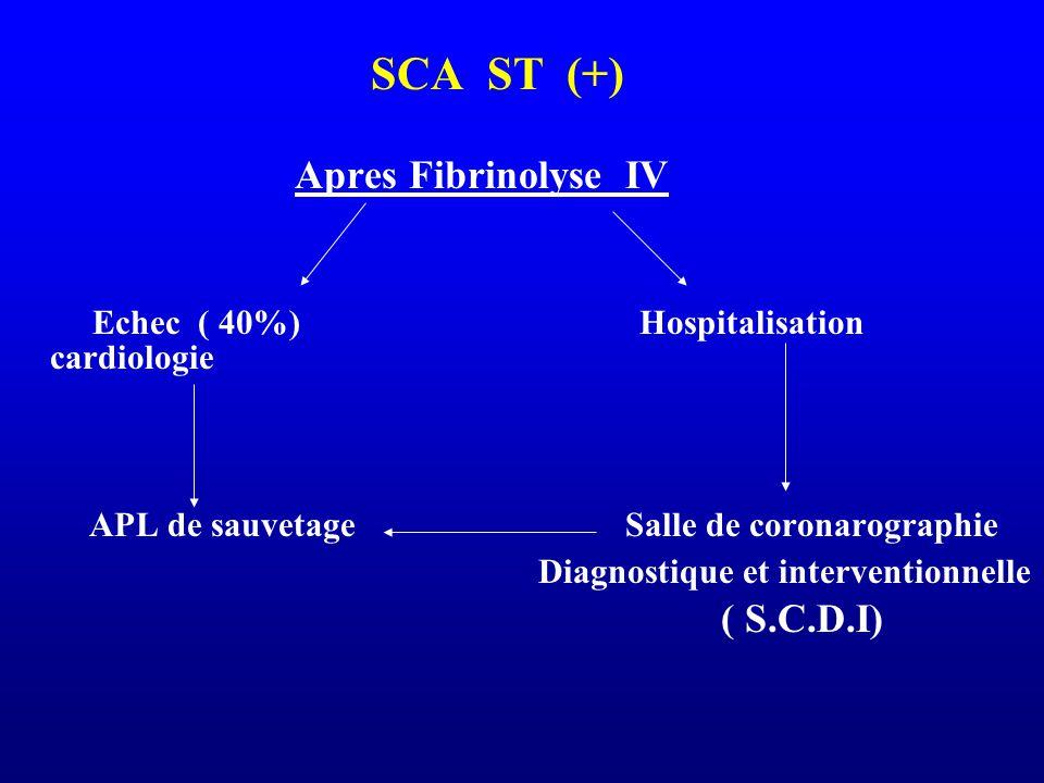 SCA ST (+) Apres Fibrinolyse IV Echec ( 40%) Hospitalisation cardiologie APL de sauvetage Salle de coronarographie Diagnostique et interventionnelle (