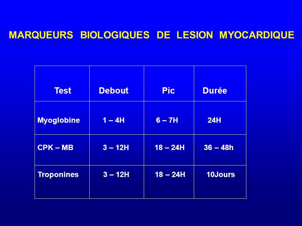MARQUEURS BIOLOGIQUES DE LESION MYOCARDIQUE Test Debout Pic Durée Myoglobine 1 – 4H 6 – 7H 24H CPK – MB 3 – 12H 18 – 24H 36 – 48h Troponines 3 – 12H 1