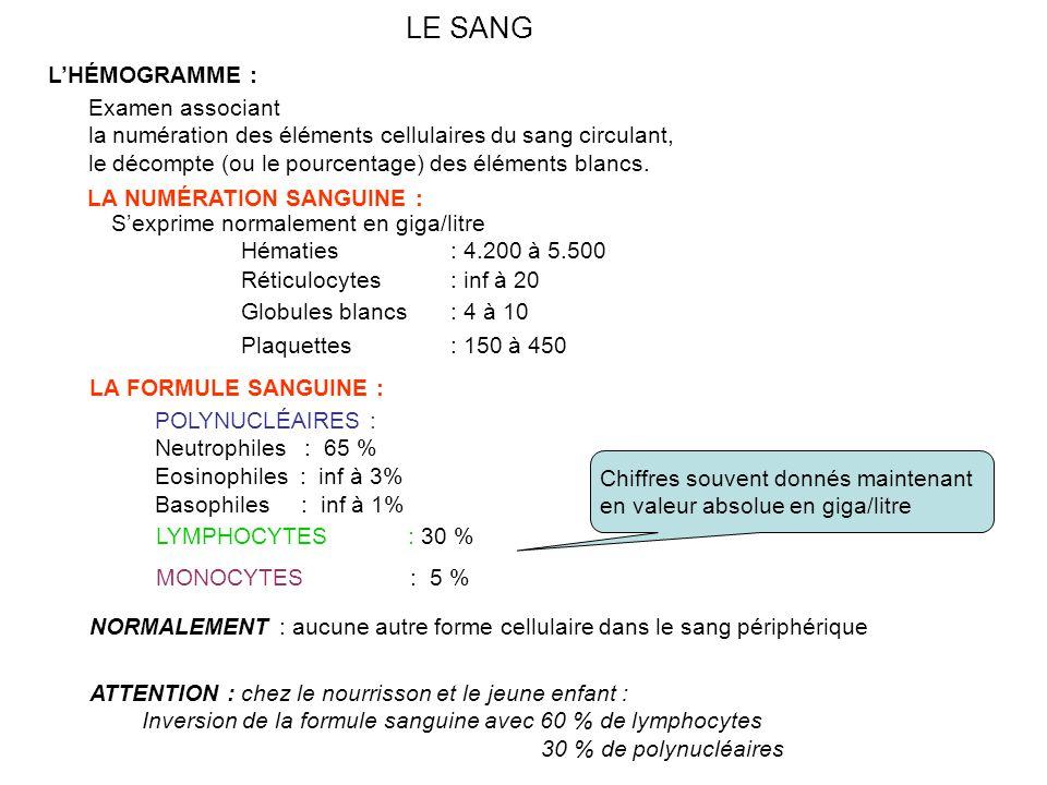 LE SANG LA NUMÉRATION SANGUINE : S'exprime normalement en giga/litre Hématies: 4.200 à 5.500 Réticulocytes: inf à 20 Globules blancs: 4 à 10 Plaquettes: 150 à 450 LA FORMULE SANGUINE : POLYNUCLÉAIRES : Neutrophiles : 65 % Eosinophiles : inf à 3% Basophiles : inf à 1% LYMPHOCYTES : 30 % L'HÉMOGRAMME : Examen associant la numération des éléments cellulaires du sang circulant, le décompte (ou le pourcentage) des éléments blancs.