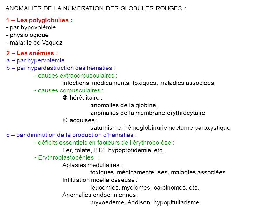 ANOMALIES DE LA NUMÉRATION DES GLOBULES ROUGES : 1 – Les polyglobulies : - par hypovolémie - physiologique - maladie de Vaquez 2 – Les anémies : a – par hypervolémie b – par hyperdestruction des hématies : - causes extracorpusculaires : infections, médicaments, toxiques, maladies associées.