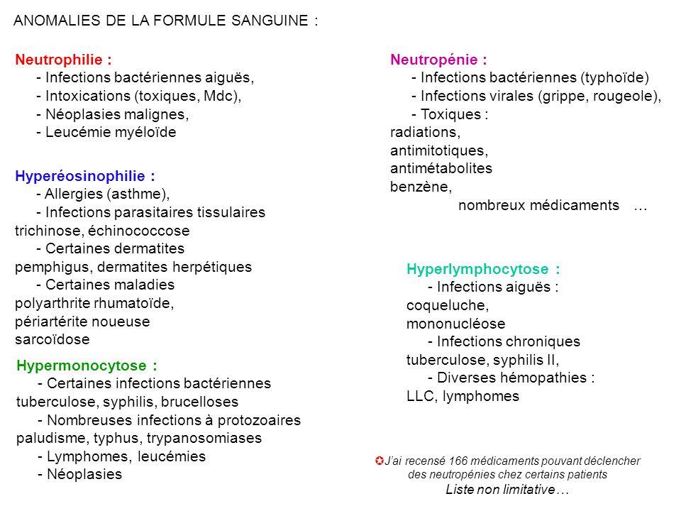 ANOMALIES DE LA FORMULE SANGUINE : Neutrophilie : - Infections bactériennes aiguës, - Intoxications (toxiques, Mdc), - Néoplasies malignes, - Leucémie myéloïde Neutropénie : - Infections bactériennes (typhoïde) - Infections virales (grippe, rougeole), - Toxiques : radiations, antimitotiques, antimétabolites benzène, nombreux médicaments  … Hyperéosinophilie : - Allergies (asthme), - Infections parasitaires tissulaires trichinose, échinococcose - Certaines dermatites pemphigus, dermatites herpétiques - Certaines maladies polyarthrite rhumatoïde, périartérite noueuse sarcoïdose Hypermonocytose : - Certaines infections bactériennes tuberculose, syphilis, brucelloses - Nombreuses infections à protozoaires paludisme, typhus, trypanosomiases - Lymphomes, leucémies - Néoplasies Hyperlymphocytose : - Infections aiguës : coqueluche, mononucléose - Infections chroniques tuberculose, syphilis II, - Diverses hémopathies : LLC, lymphomes  J'ai recensé 166 médicaments pouvant déclencher des neutropénies chez certains patients Liste non limitative…
