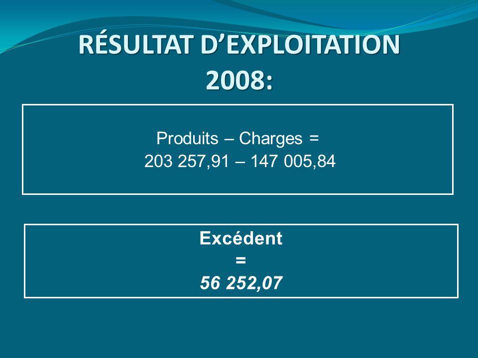 RÉSULTAT D'EXPLOITATION 2008 : Produits – Charges = 203 257,91 – 147 005,84 Excédent = 56 252,07