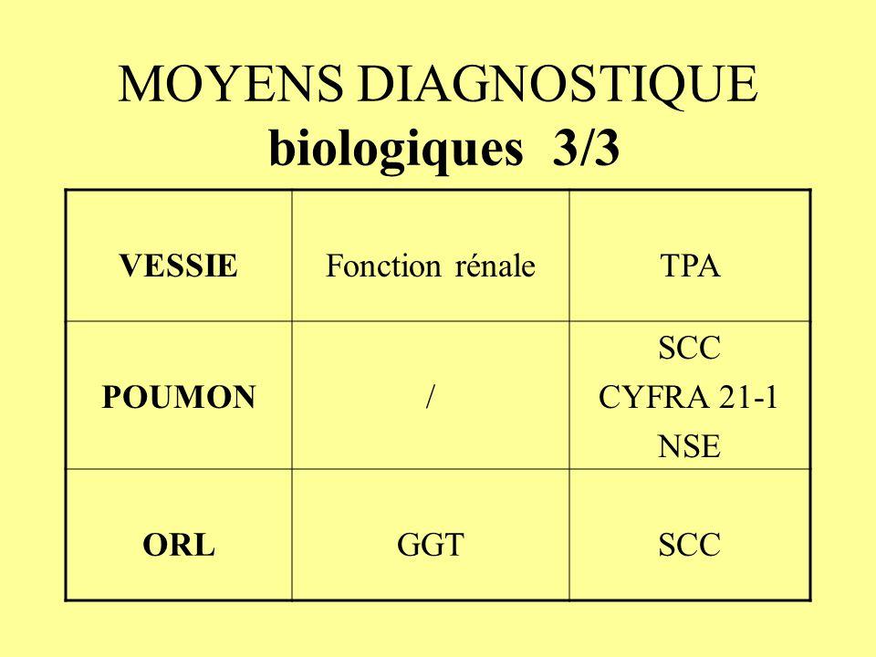 MOYENS DIAGNOSTIQUE biologiques 3/3 VESSIEFonction rénaleTPA POUMON/ SCC CYFRA 21-1 NSE ORLGGTSCC