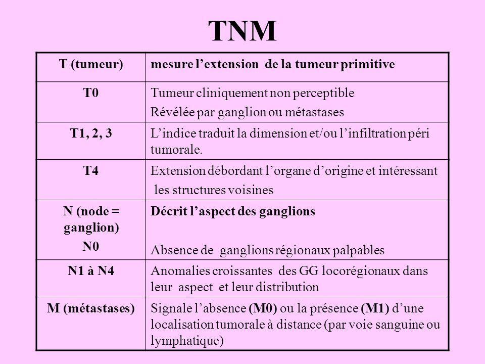 TNM T (tumeur)mesure l'extension de la tumeur primitive T0Tumeur cliniquement non perceptible Révélée par ganglion ou métastases T1, 2, 3L'indice trad