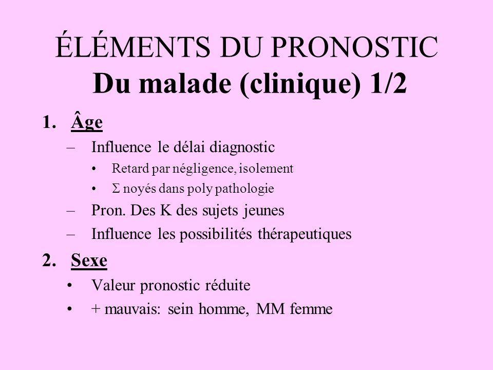 ÉLÉMENTS DU PRONOSTIC Du malade (clinique) 1/2 1.Âge –Influence le délai diagnostic Retard par négligence, isolement  noyés dans poly pathologie –Pro