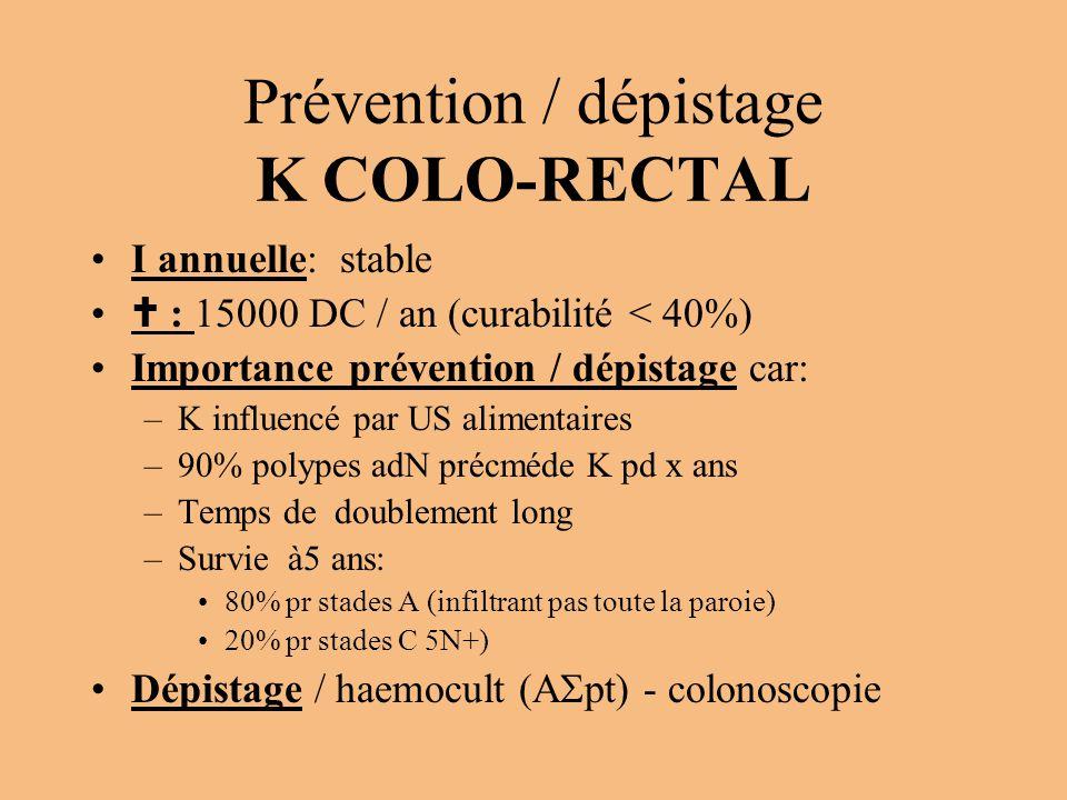 Prévention / dépistage K COLO-RECTAL I annuelle: stable  : 15000 DC / an (curabilité < 40%) Importance prévention / dépistage car: –K influencé par U