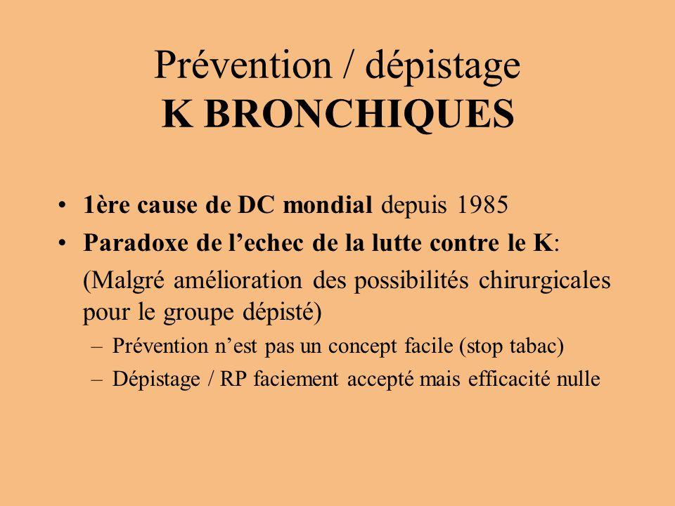 Prévention / dépistage K BRONCHIQUES 1ère cause de DC mondial depuis 1985 Paradoxe de l'echec de la lutte contre le K: (Malgré amélioration des possib