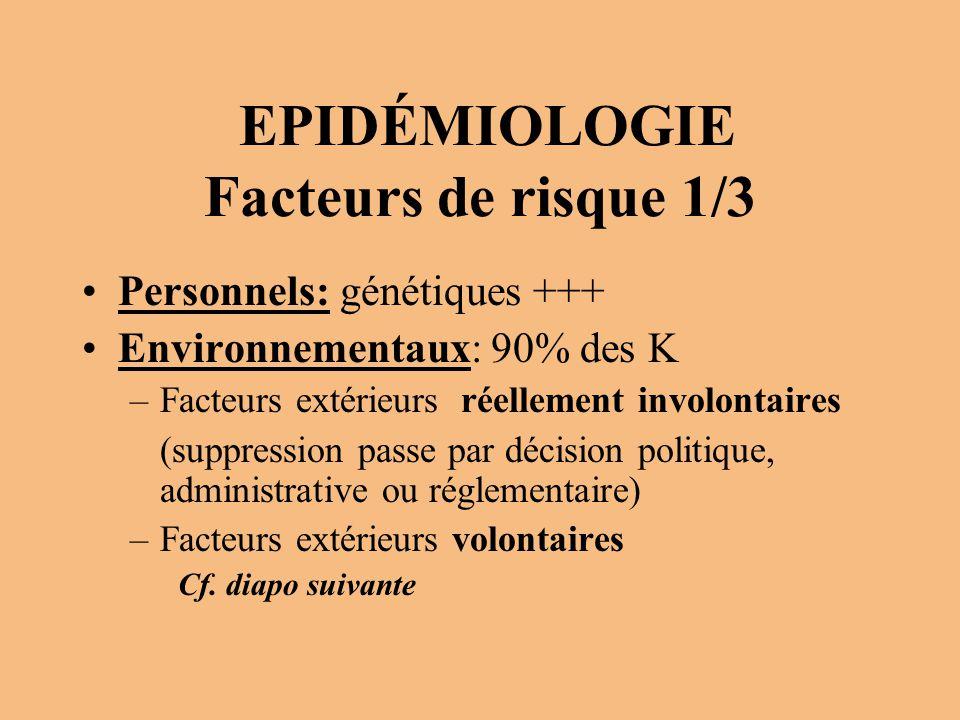 EPIDÉMIOLOGIE Facteurs de risque 1/3 Personnels: génétiques +++ Environnementaux: 90% des K –Facteurs extérieurs réellement involontaires (suppression