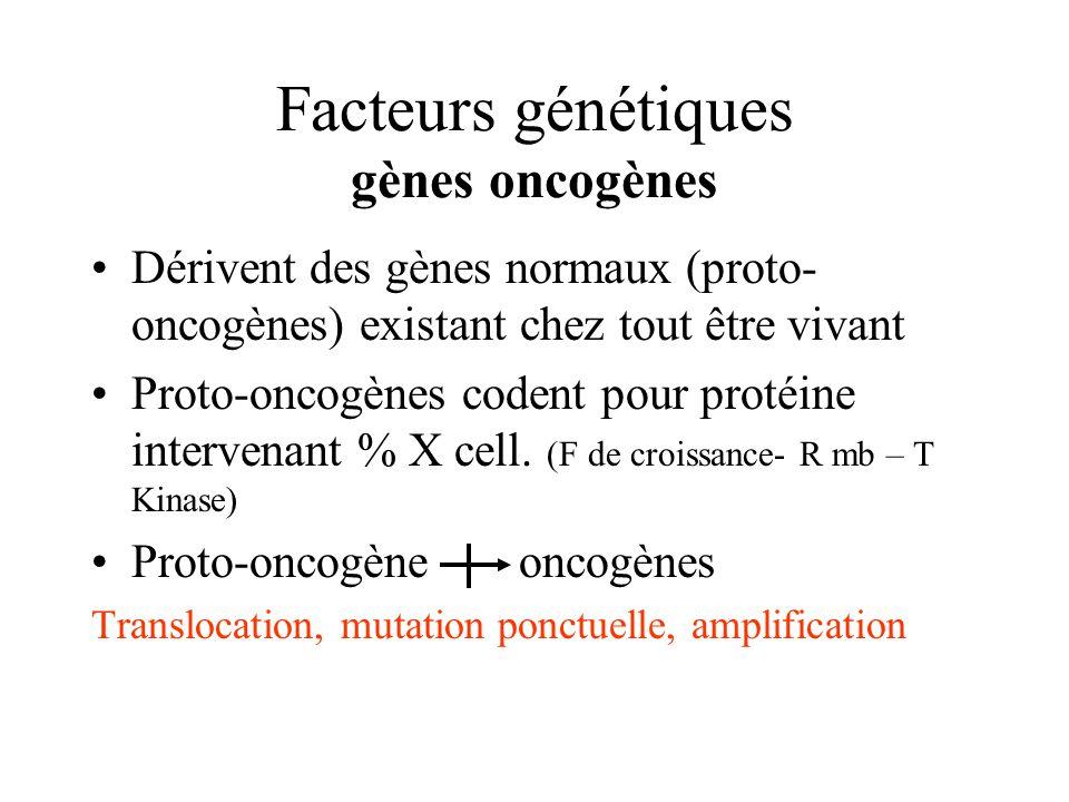 Facteurs génétiques gènes oncogènes Dérivent des gènes normaux (proto- oncogènes) existant chez tout être vivant Proto-oncogènes codent pour protéine