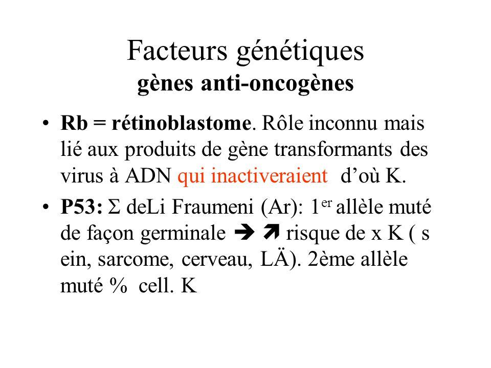 Facteurs génétiques gènes anti-oncogènes Rb = rétinoblastome. Rôle inconnu mais lié aux produits de gène transformants des virus à ADN qui inactiverai