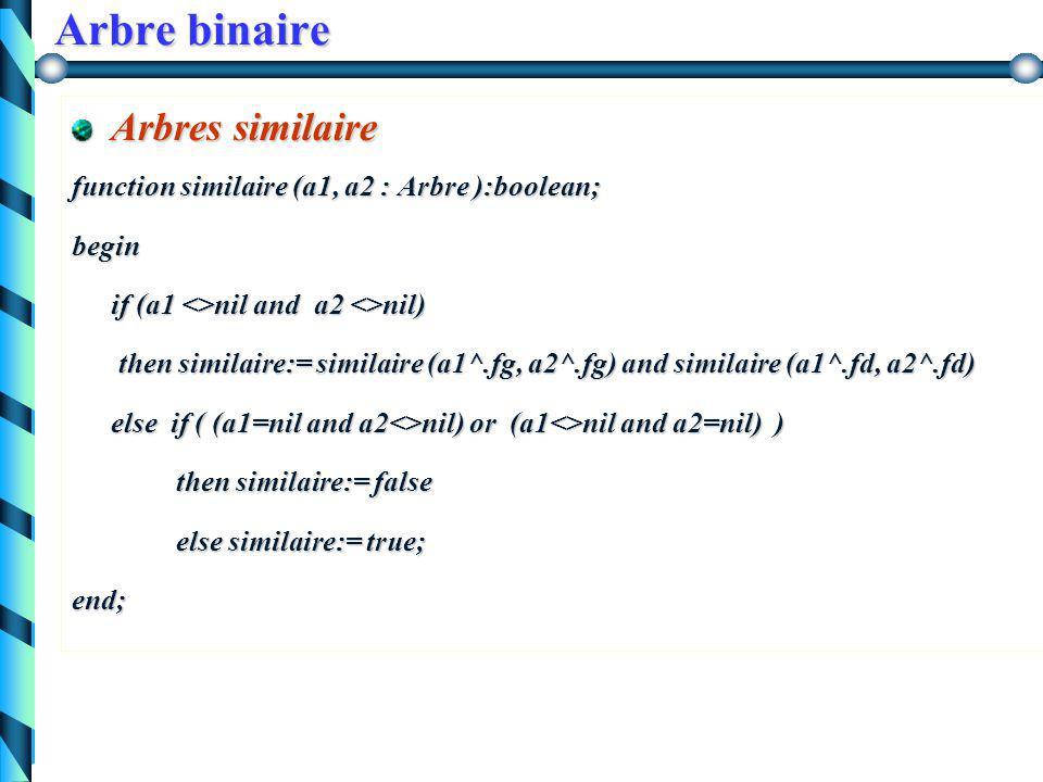 Arbre binaire Tester la similarité de deux arbres binaires 8 7 53 2 9 10 115 12 9 1 54 3 6 8 730 25 3 similaire ne sont pas similaire
